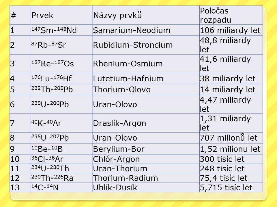 #PrvekNázvy prvků Poločas rozpadu 1 147 Sm- 143 NdSamarium-Neodium106 miliardy let 2 87 Rb- 87 SrRubidium-Stroncium 48,8 miliardy let 3 187 Re- 187 OsRhenium-Osmium 41,6 miliardy let 4 176 Lu- 176 HfLutetium-Hafnium38 miliardy let 5 232 Th- 208 PbThorium-Olovo14 miliardy let 6 238 U- 206 PbUran-Olovo 4,47 miliardy let 7 40 K- 40 ArDraslík-Argon 1,31 miliardy let 8 235 U- 207 PbUran-Olovo707 milionů let 9 10 Be- 10 BBerylium-Bor1,52 milionu let 10 36 Cl- 36 ArChlór-Argon300 tisíc let 11 234 U- 230 ThUran-Thorium248 tisíc let 12 230 Th- 226 RaThorium-Radium75,4 tisíc let 13 14 C- 14 NUhlík-Dusík5,715 tisíc let