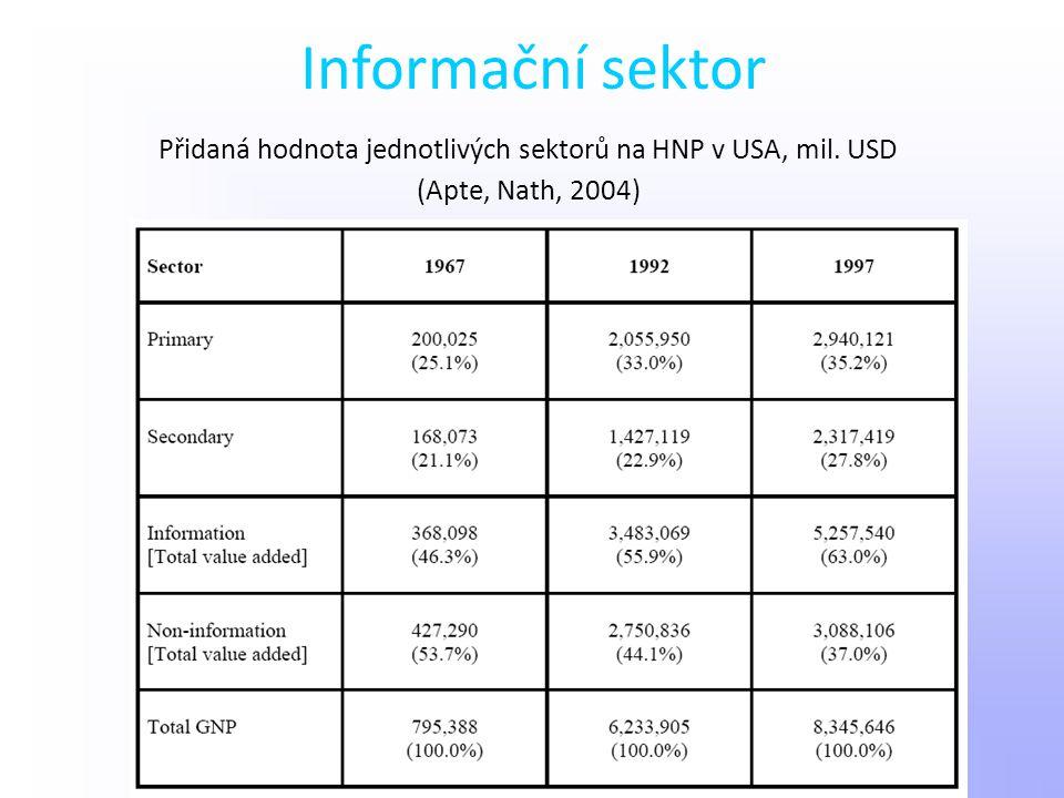 Informační sektor Přidaná hodnota jednotlivých sektorů na HNP v USA, mil. USD (Apte, Nath, 2004)