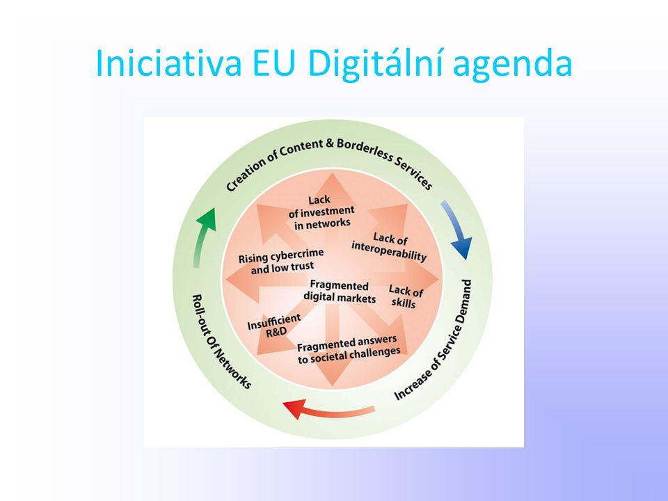 Iniciativa EU Digitální agenda