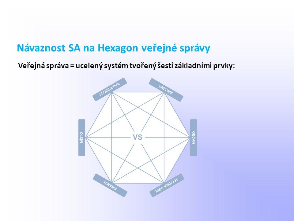 Veřejná správa = ucelený systém tvořený šesti základními prvky: Návaznost SA na Hexagon veřejné správy