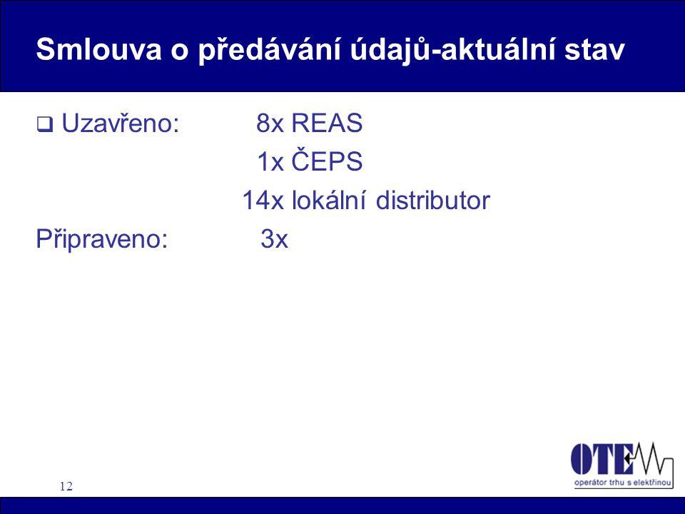 12 Smlouva o předávání údajů-aktuální stav  Uzavřeno: 8x REAS 1x ČEPS 14x lokální distributor Připraveno: 3x