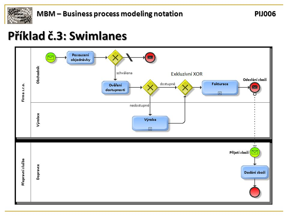 MBM – Business process modeling notation PIJ006 Příklad č.3: Swimlanes