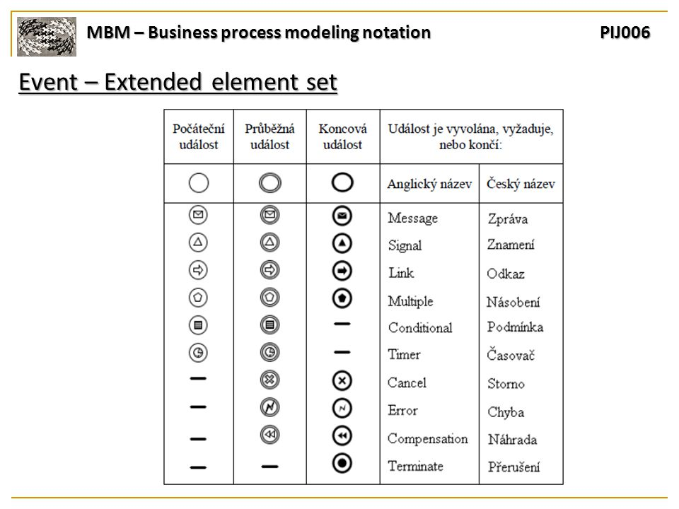 MBM – Business process modeling notation PIJ006 Event – Extended element set