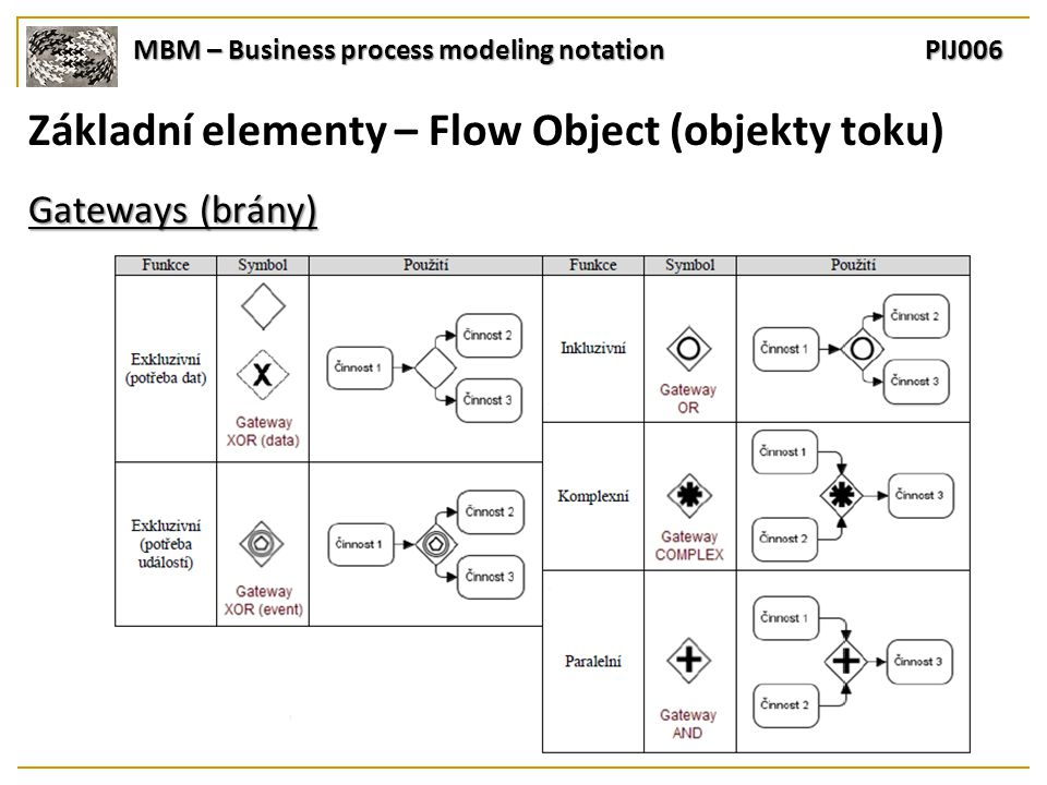 MBM – Business process modeling notation PIJ006 Základní elementy – Flow Object (objekty toku) Gateways (brány)
