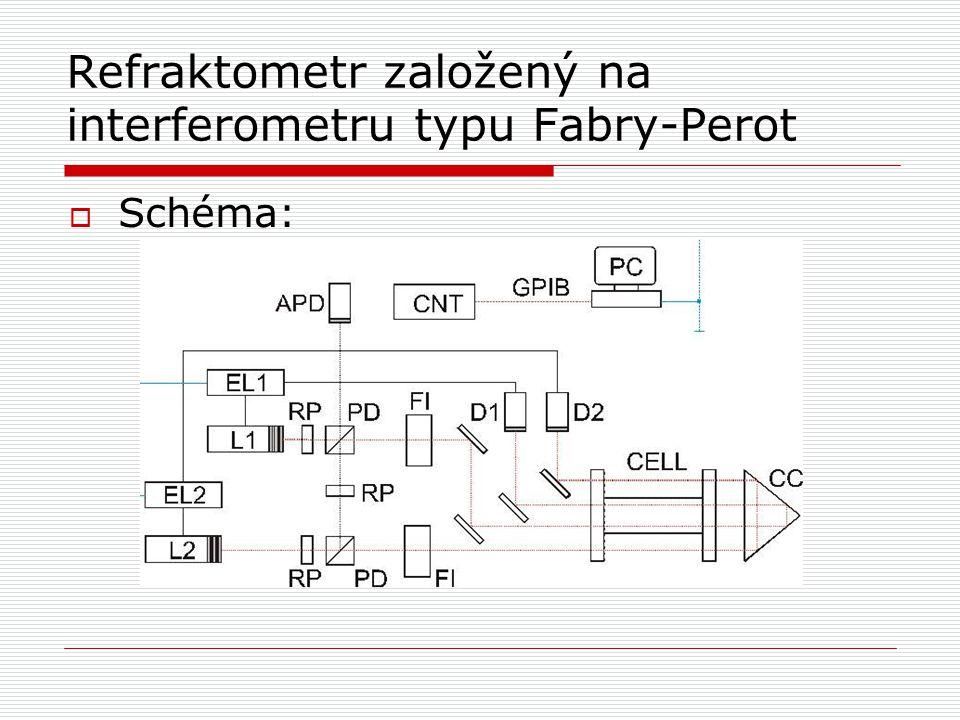 Refraktometr založený na interferometru typu Fabry-Perot  Schéma: