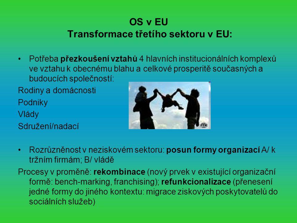 OS v EU Transformace třetího sektoru v EU: Potřeba přezkoušení vztahů 4 hlavních institucionálních komplexů ve vztahu k obecnému blahu a celkové prosperitě současných a budoucích společností: Rodiny a domácnosti Podniky Vlády Sdružení/nadací Rozrůzněnost v neziskovém sektoru: posun formy organizací A/ k tržním firmám; B/ vládě Procesy v proměně: rekombinace (nový prvek v existující organizační formě: bench-marking, franchising); refunkcionalizace (přenesení jedné formy do jiného kontextu: migrace ziskových poskytovatelů do sociálních služeb)