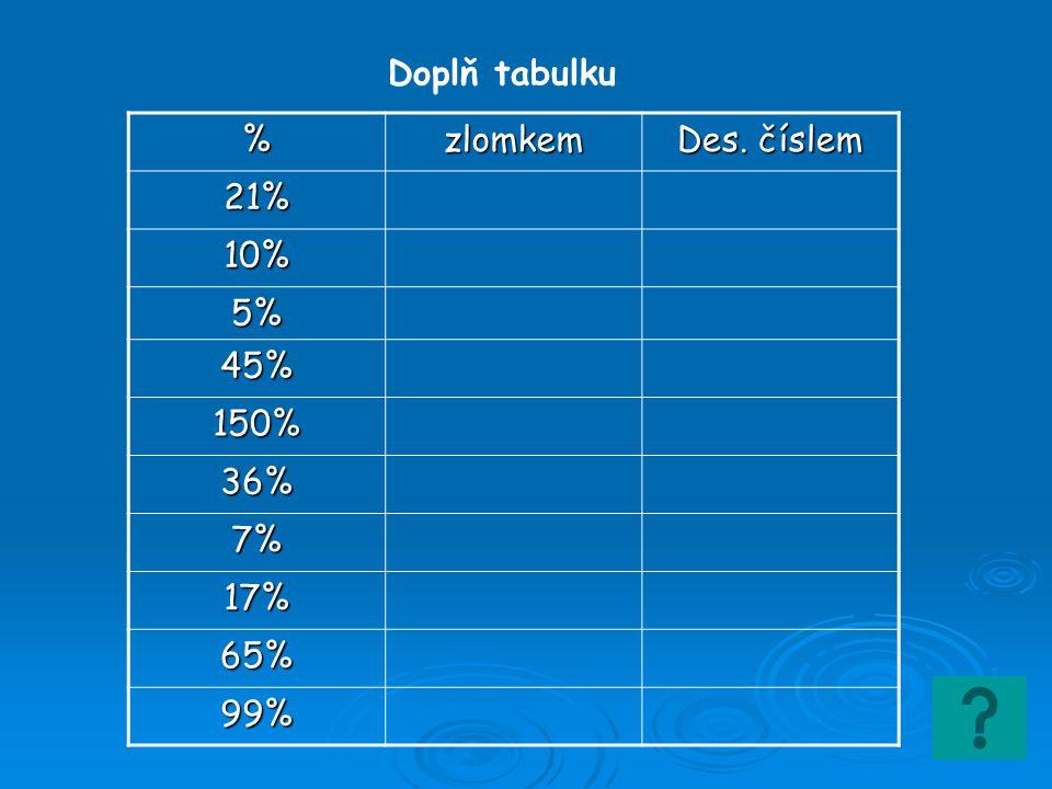 Doplň tabulku %zlomkem Des. číslem 21% 10% 5% 45% 150% 36% 7% 17% 65% 99%