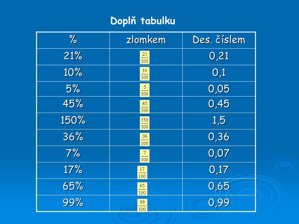 Doplň tabulku %zlomkem Des. číslem 21%0,21 10%0,1 5%0,05 45%0,45 150%1,5 36%0,36 7%0,07 17%0,17 65%0,65 99%0,99