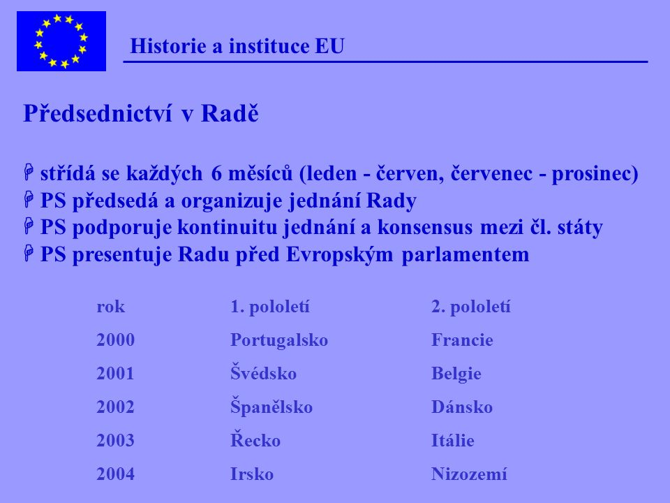 Historie a instituce EU Evropská rada Rady odborných ministrů, GAC COREPER (Výbor stálých zástupců) Pracovní skupiny Rady (Working Groups) Rada minist