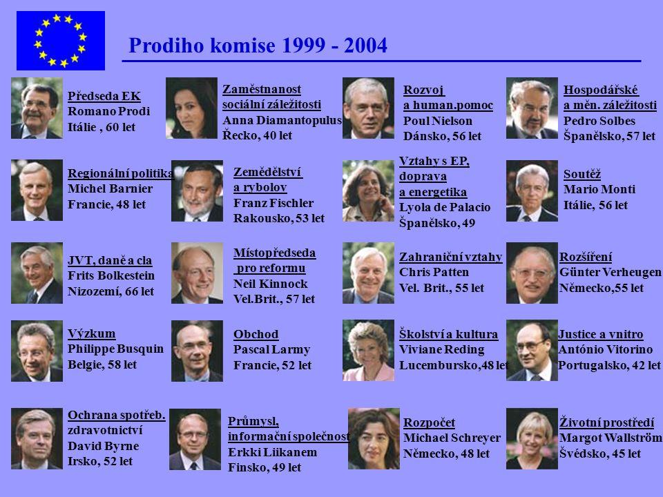 Historie a instituce EU Evropská komise - struktura 20 komisařů - jmenováni členskými státy na 5 let velké státy (FRA, NĚM, ITA, ŠPA, BRIT) - 2 komisa