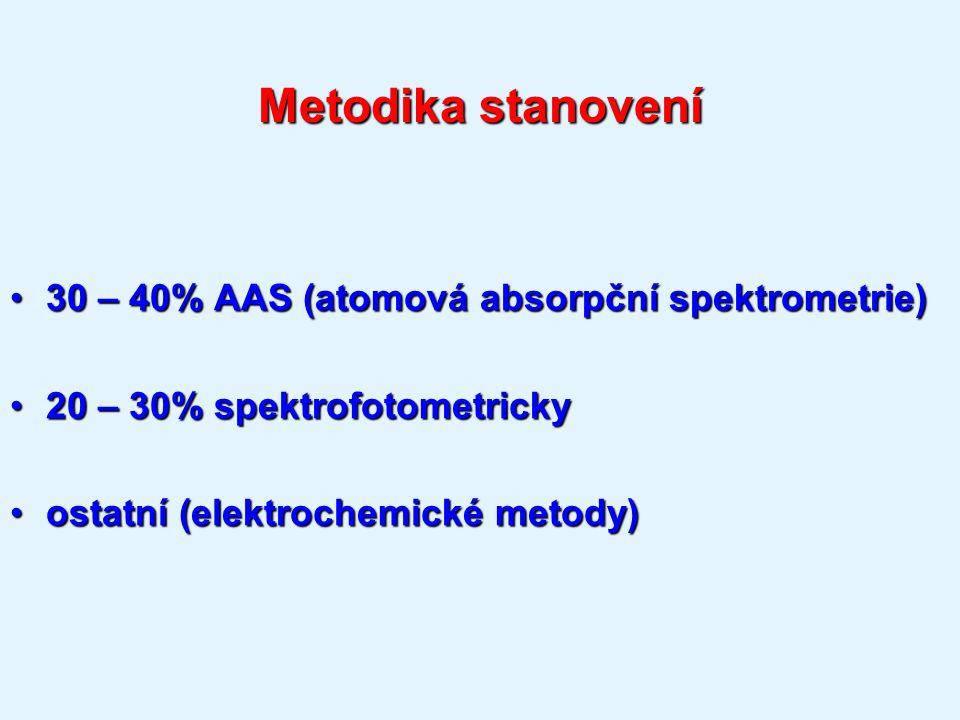 Metodika stanovení 30 – 40% AAS (atomová absorpční spektrometrie)30 – 40% AAS (atomová absorpční spektrometrie) 20 – 30% spektrofotometricky20 – 30% spektrofotometricky ostatní (elektrochemické metody)ostatní (elektrochemické metody)