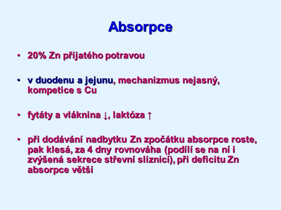 Absorpce 20% Zn přijatého potravou20% Zn přijatého potravou v duodenu a jejunu, mechanizmus nejasný, kompetice s Cuv duodenu a jejunu, mechanizmus nejasný, kompetice s Cu fytáty a vláknina ↓, laktóza ↑fytáty a vláknina ↓, laktóza ↑ při dodávání nadbytku Zn zpočátku absorpce roste, pak klesá, za 4 dny rovnováha (podílí se na ní i zvýšená sekrece střevní sliznicí), při deficitu Zn absorpce většípři dodávání nadbytku Zn zpočátku absorpce roste, pak klesá, za 4 dny rovnováha (podílí se na ní i zvýšená sekrece střevní sliznicí), při deficitu Zn absorpce větší