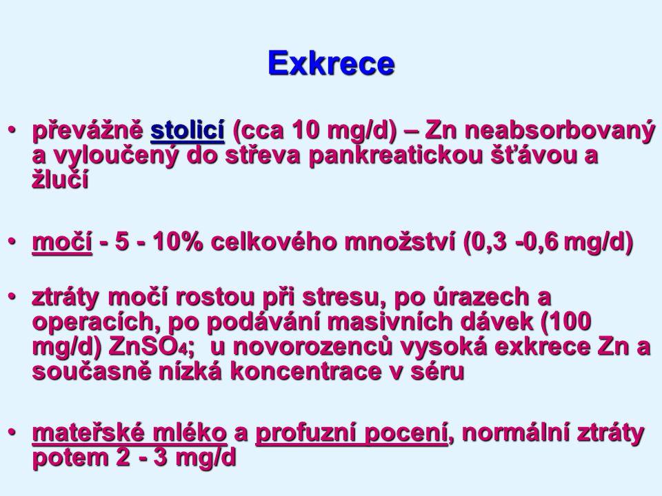 Exkrece převážně stolicí (cca 10 mg/d) – Zn neabsorbovaný a vyloučený do střeva pankreatickou šťávou a žlučípřevážně stolicí (cca 10 mg/d) – Zn neabsorbovaný a vyloučený do střeva pankreatickou šťávou a žlučí močí - 5 - 10% celkového množství (0,3 -0,6 mg/d)močí - 5 - 10% celkového množství (0,3 -0,6 mg/d) ztráty močí rostou při stresu, po úrazech a operacích, po podávání masivních dávek (100 mg/d) ZnSO 4 ; u novorozenců vysoká exkrece Zn a současně nízká koncentrace v séruztráty močí rostou při stresu, po úrazech a operacích, po podávání masivních dávek (100 mg/d) ZnSO 4 ; u novorozenců vysoká exkrece Zn a současně nízká koncentrace v séru mateřské mléko a profuzní pocení, normální ztráty potem 2 - 3 mg/dmateřské mléko a profuzní pocení, normální ztráty potem 2 - 3 mg/d