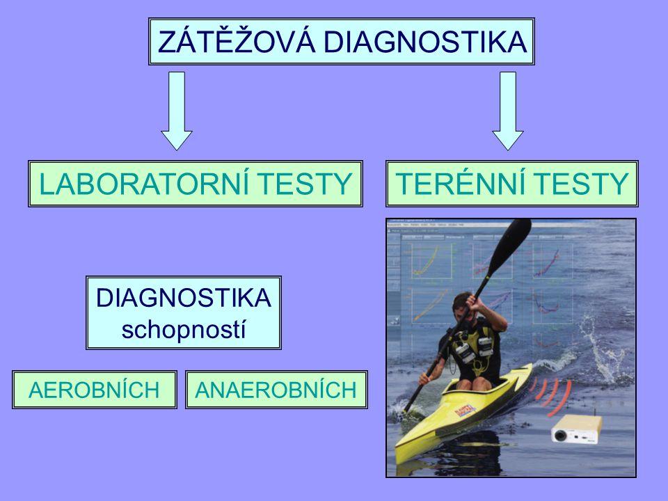 Zátěžové testy anaerobních schopností Wingate test Výskoková ergometrie (kyslíkový dluh/kyslíkový deficit)