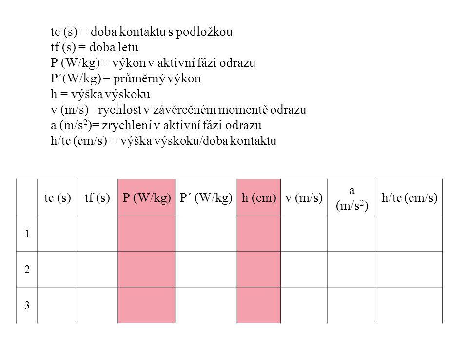 tc (s) = doba kontaktu s podložkou tf (s) = doba letu P (W/kg) = výkon v aktivní fázi odrazu P´(W/kg) = průměrný výkon h = výška výskoku v (m/s)= rych
