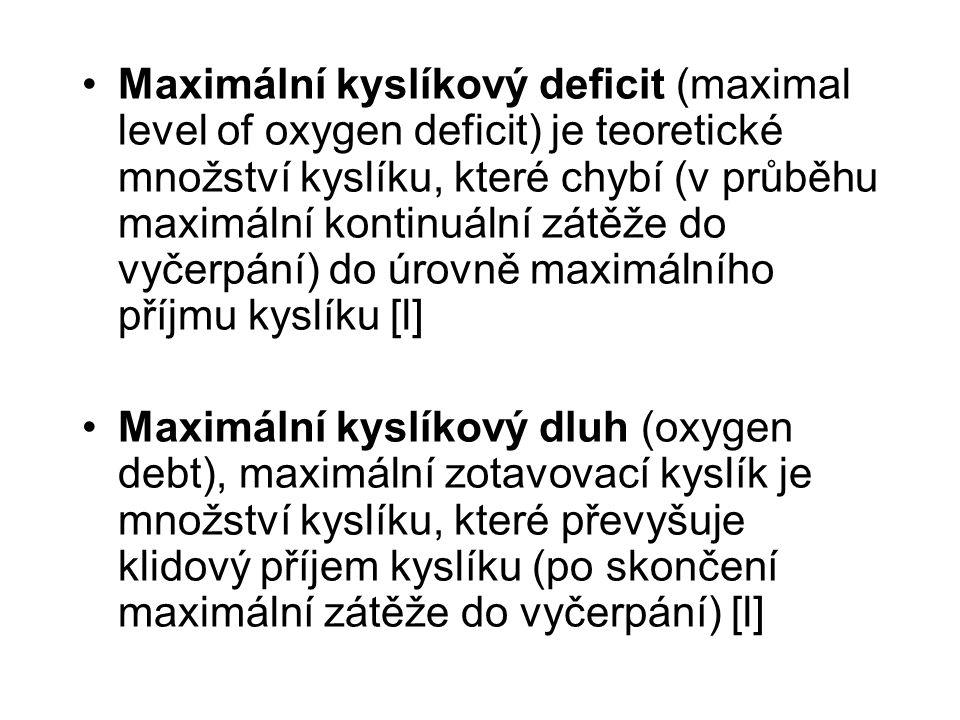 Maximální kyslíkový deficit (maximal level of oxygen deficit) je teoretické množství kyslíku, které chybí (v průběhu maximální kontinuální zátěže do vyčerpání) do úrovně maximálního příjmu kyslíku [l] Maximální kyslíkový dluh (oxygen debt), maximální zotavovací kyslík je množství kyslíku, které převyšuje klidový příjem kyslíku (po skončení maximální zátěže do vyčerpání) [l]