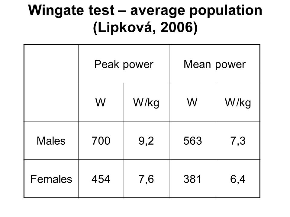 Peak powerMean power WW/kgW Males7009,25637,3 Females4547,63816,4 Wingate test – average population (Lipková, 2006)