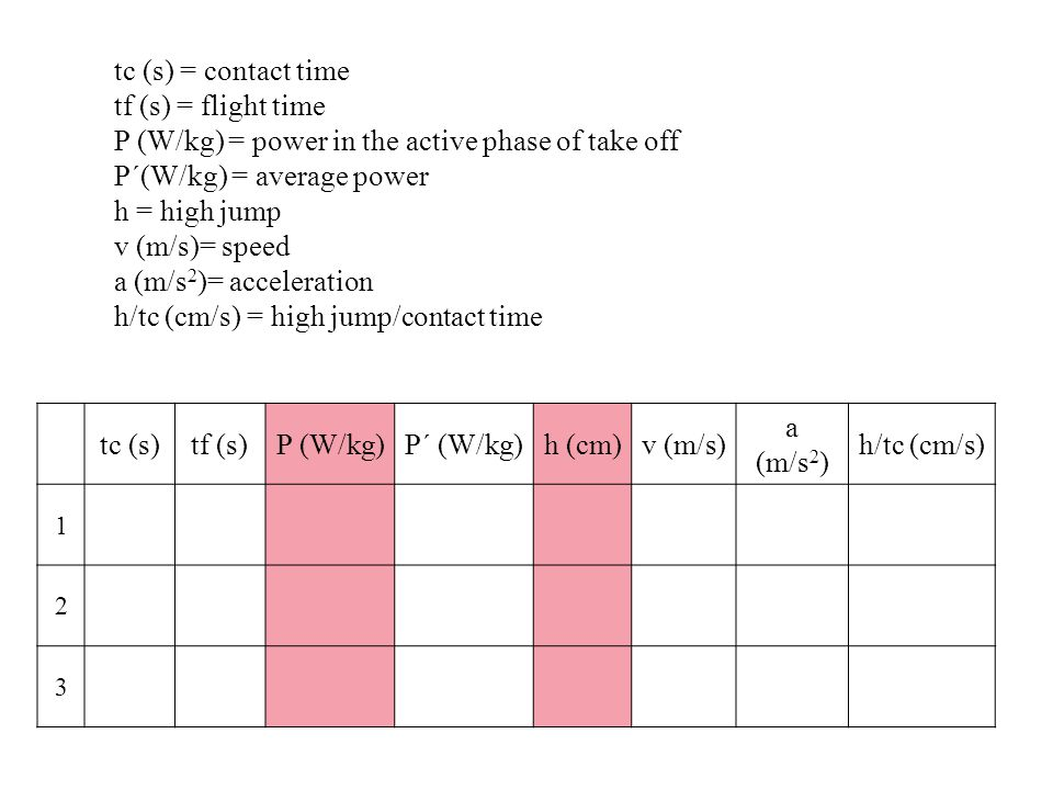 tc (s) = contact time tf (s) = flight time P (W/kg) = power in the active phase of take off P´(W/kg) = average power h = high jump v (m/s)= speed a (m