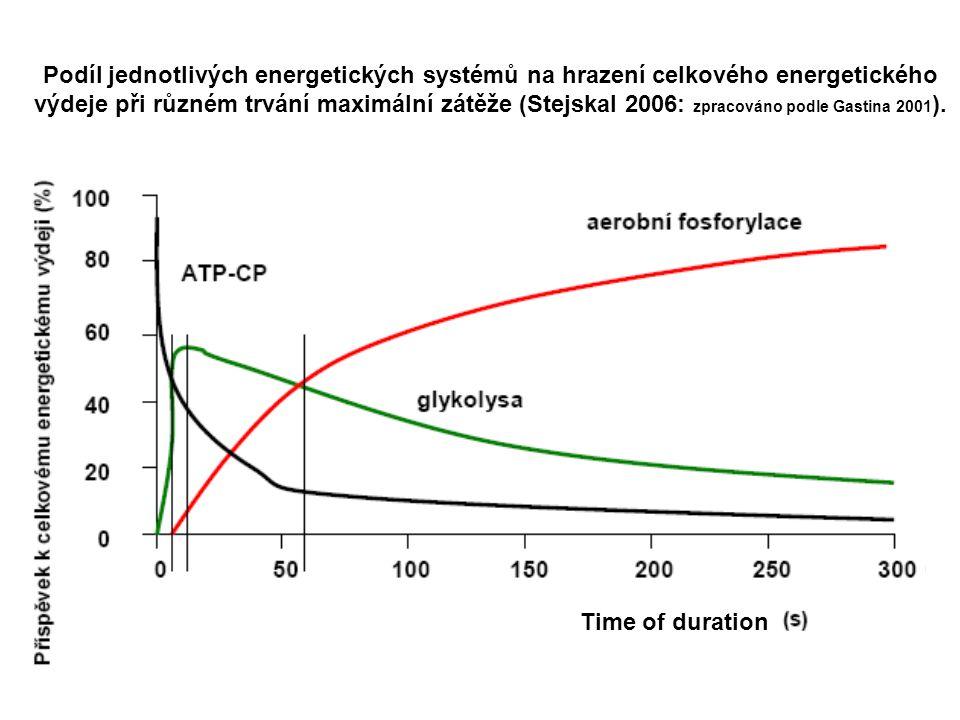 Podíl jednotlivých energetických systémů na hrazení celkového energetického výdeje při různém trvání maximální zátěže (Stejskal 2006: zpracováno podle Gastina 2001 ).