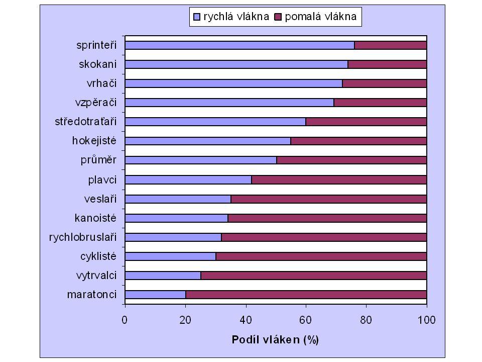 Peak powerMean power WW/kgW Males7009,25637,3 Females4547,63816,4 Wingate test – average population (Lipková, 2006)