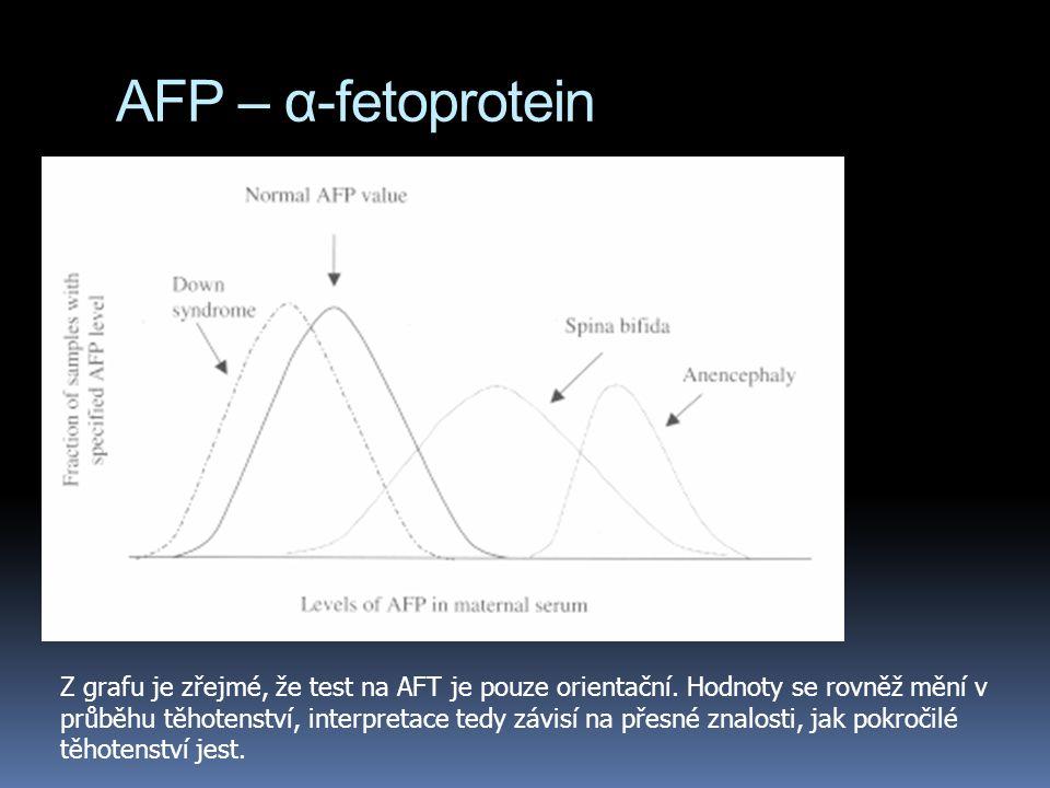 AFP – α-fetoprotein  falešně pozitivní  je důležité vědět, zda matka čeká jedno dítě nebo dvojčata  je třeba přesně odhadnout věk fetu  velmi vzácné genetické anomálie mohou též vést k neobvyklým hodnotám  např.
