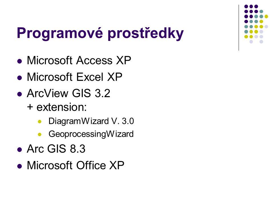 Programové prostředky Microsoft Access XP Microsoft Excel XP ArcView GIS 3.2 + extension: DiagramWizard V.