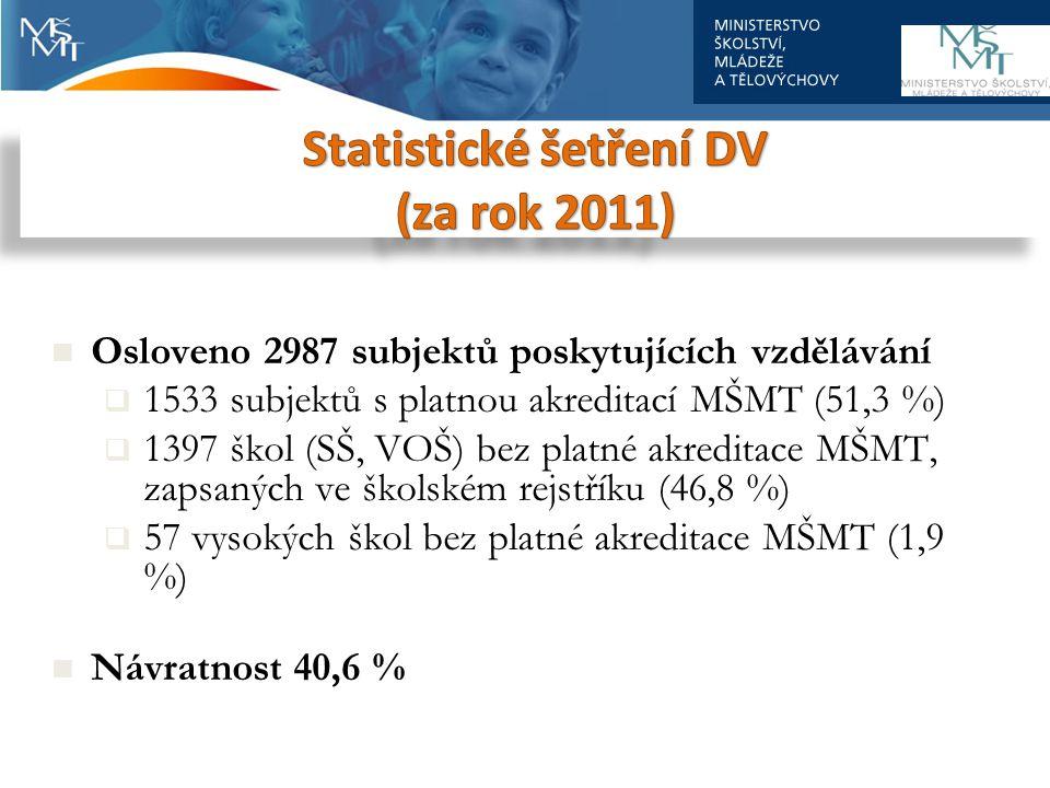 Osloveno 2987 subjektů poskytujících vzdělávání  1533 subjektů s platnou akreditací MŠMT (51,3 %)  1397 škol (SŠ, VOŠ) bez platné akreditace MŠMT, zapsaných ve školském rejstříku (46,8 %)  57 vysokých škol bez platné akreditace MŠMT (1,9 %) Návratnost 40,6 %