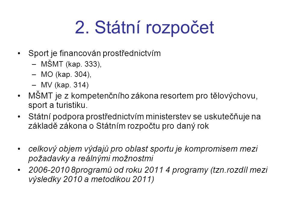 2. Státní rozpočet Sport je financován prostřednictvím –MŠMT (kap. 333), –MO (kap. 304), –MV (kap. 314) MŠMT je z kompetenčního zákona resortem pro tě