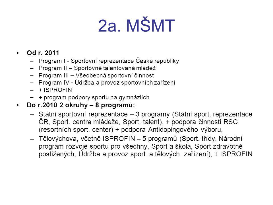 2a. MŠMT Od r. 2011 –Program I - Sportovní reprezentace České republiky –Program II – Sportovně talentovaná mládež –Program III – Všeobecná sportovní