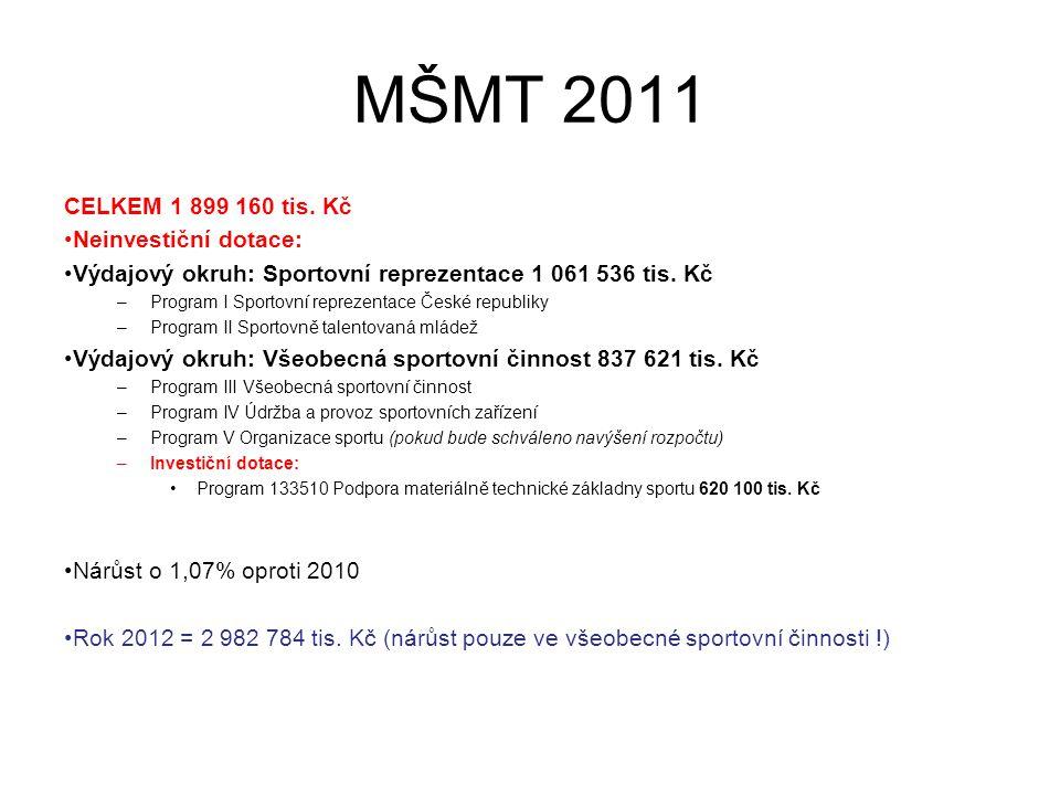 MŠMT 2011 CELKEM 1 899 160 tis.