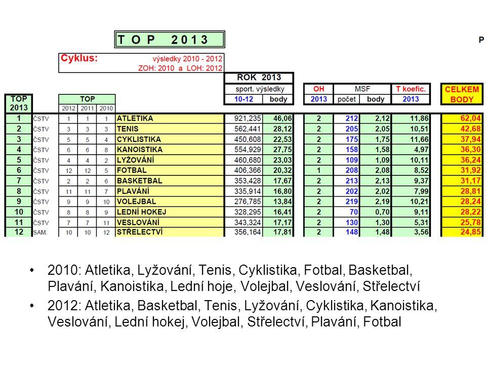 2010: Atletika, Lyžování, Tenis, Cyklistika, Fotbal, Basketbal, Plavání, Kanoistika, Lední hoje, Volejbal, Veslování, Střelectví 2012: Atletika, Baske