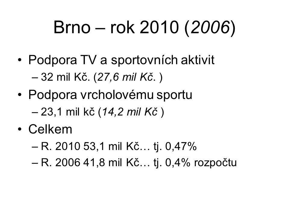 Brno – rok 2010 (2006) Podpora TV a sportovních aktivit –32 mil Kč. (27,6 mil Kč. ) Podpora vrcholovému sportu –23,1 mil kč (14,2 mil Kč ) Celkem –R.