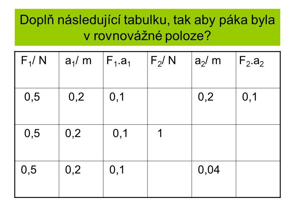 Doplň následující tabulku, tak aby páka byla v rovnovážné poloze? F 1 / N a 1 / mF 1.a 1 F 2 / Na 2 / mF 2.a 2 0,5 0,2 0,1 0,2 0,1 0,5 0,2 0,1 1 0,5 0