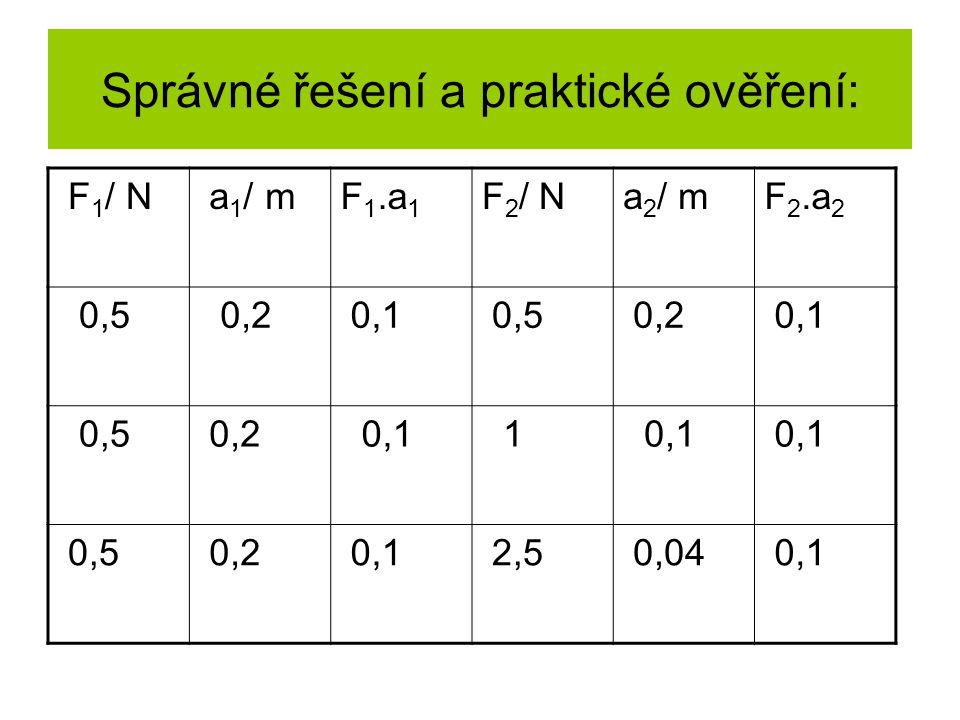Správné řešení a praktické ověření: F 1 / N a 1 / mF 1.a 1 F 2 / Na 2 / mF 2.a 2 0,5 0,2 0,1 0,5 0,2 0,1 0,5 0,2 0,1 1 0,5 0,2 0,1 2,5 0,04 0,1