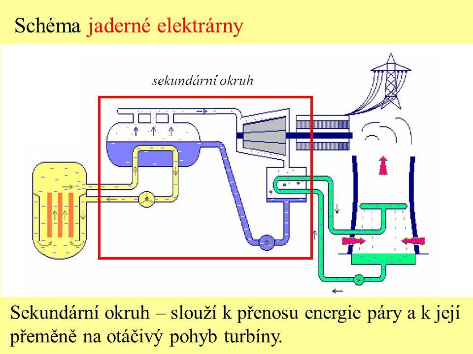 sekundární okruh Schéma jaderné elektrárny Sekundární okruh – slouží k přenosu energie páry a k její přeměně na otáčivý pohyb turbíny.