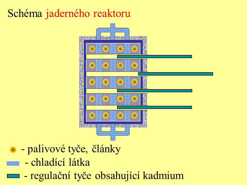 - palivové tyče, články - chladící látka Schéma jaderného reaktoru - regulační tyče obsahující kadmium
