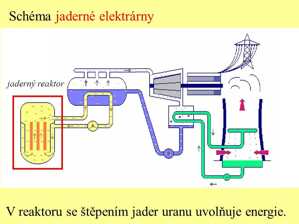 V reaktoru se štěpením jader uranu uvolňuje energie. jaderný reaktor Schéma jaderné elektrárny