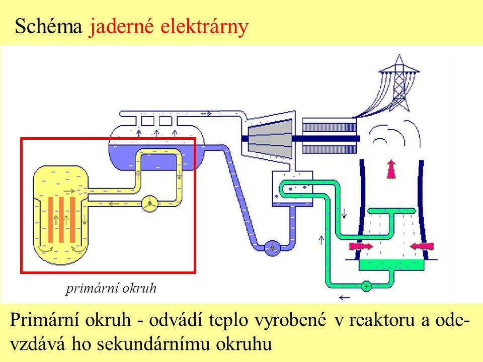 primární okruh Schéma jaderné elektrárny Primární okruh - odvádí teplo vyrobené v reaktoru a ode- vzdává ho sekundárnímu okruhu