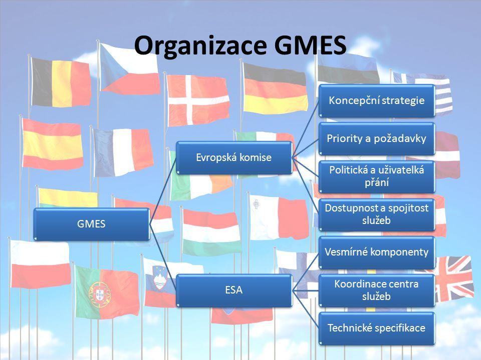 Organizace GMES GMESEvropská komise Koncepční strategiePriority a požadavky Politická a uživatelká přání Dostupnost a spojitost služeb ESAVesmírné komponenty Koordinace centra služeb Technické specifikace
