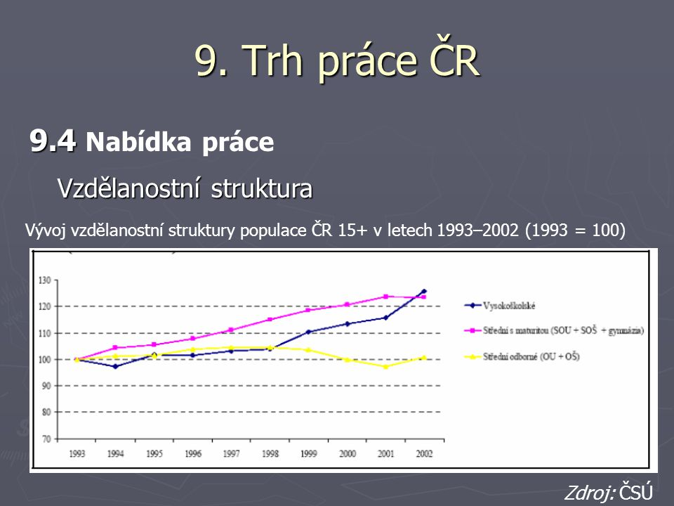 9. Trh práce ČR 9.4 9.4 Nabídka práce Vývoj vzdělanostní struktury populace ČR 15+ v letech 1993–2002 (1993 = 100) Zdroj: ČSÚ Vzdělanostní struktura