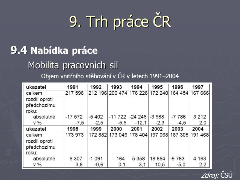 9. Trh práce ČR 9.4 9.4 Nabídka práce Objem vnitřního stěhování v ČR v letech 1991–2004 Zdroj: ČSÚ Mobilita pracovních sil