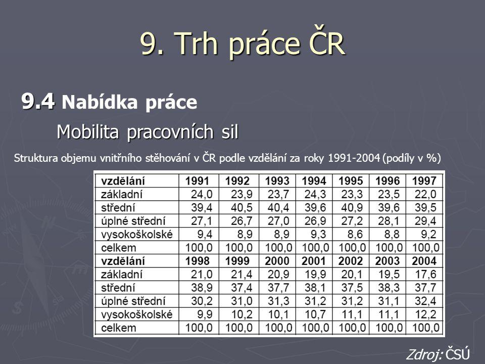 9. Trh práce ČR 9.4 9.4 Nabídka práce Struktura objemu vnitřního stěhování v ČR podle vzdělání za roky 1991-2004 (podíly v %) Zdroj: ČSÚ Mobilita prac