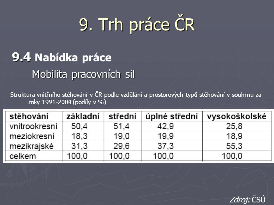 9. Trh práce ČR 9.4 9.4 Nabídka práce Struktura vnitřního stěhování v ČR podle vzdělání a prostorových typů stěhování v souhrnu za roky 1991-2004 (pod