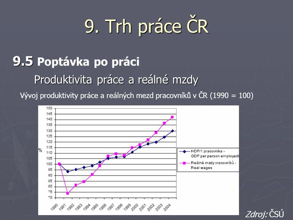 9. Trh práce ČR 9.5 9.5 Poptávka po práci Vývoj produktivity práce a reálných mezd pracovníků v ČR (1990 = 100) Zdroj: ČSÚ Produktivita práce a reálné