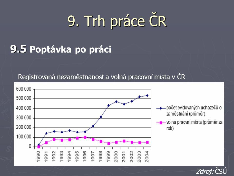 9. Trh práce ČR 9.5 9.5 Poptávka po práci Registrovaná nezaměstnanost a volná pracovní místa v ČR Zdroj: ČSÚ