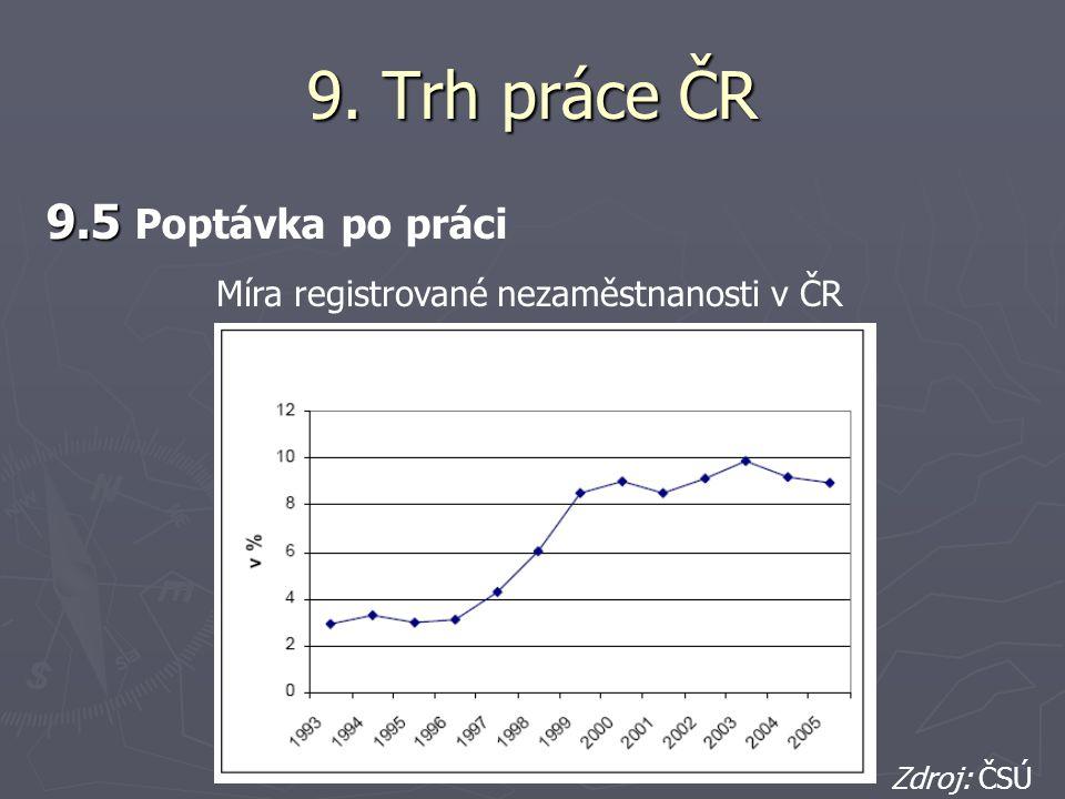 9. Trh práce ČR 9.5 9.5 Poptávka po práci Míra registrované nezaměstnanosti v ČR Zdroj: ČSÚ