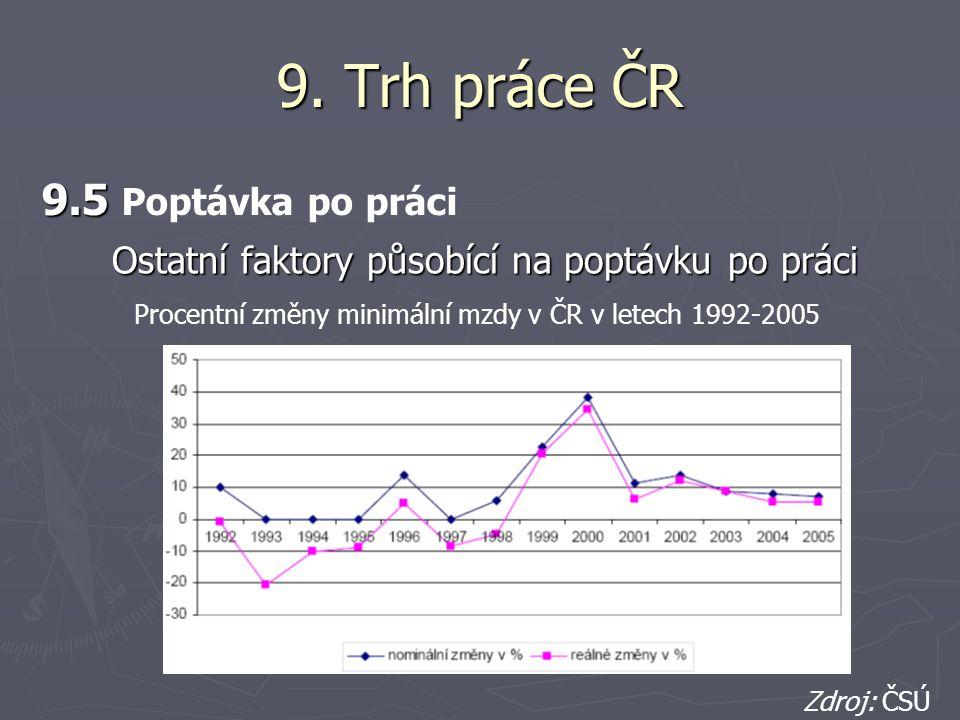 9. Trh práce ČR 9.5 9.5 Poptávka po práci Procentní změny minimální mzdy v ČR v letech 1992-2005 Zdroj: ČSÚ Ostatní faktory působící na poptávku po pr