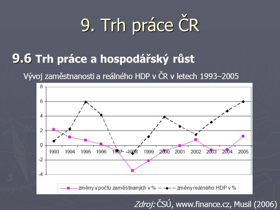 9. Trh práce ČR 9.6 9.6 Trh práce a hospodářský růst Vývoj zaměstnanosti a reálného HDP v ČR v letech 1993–2005 Zdroj: ČSÚ, www.finance.cz, Musil (200
