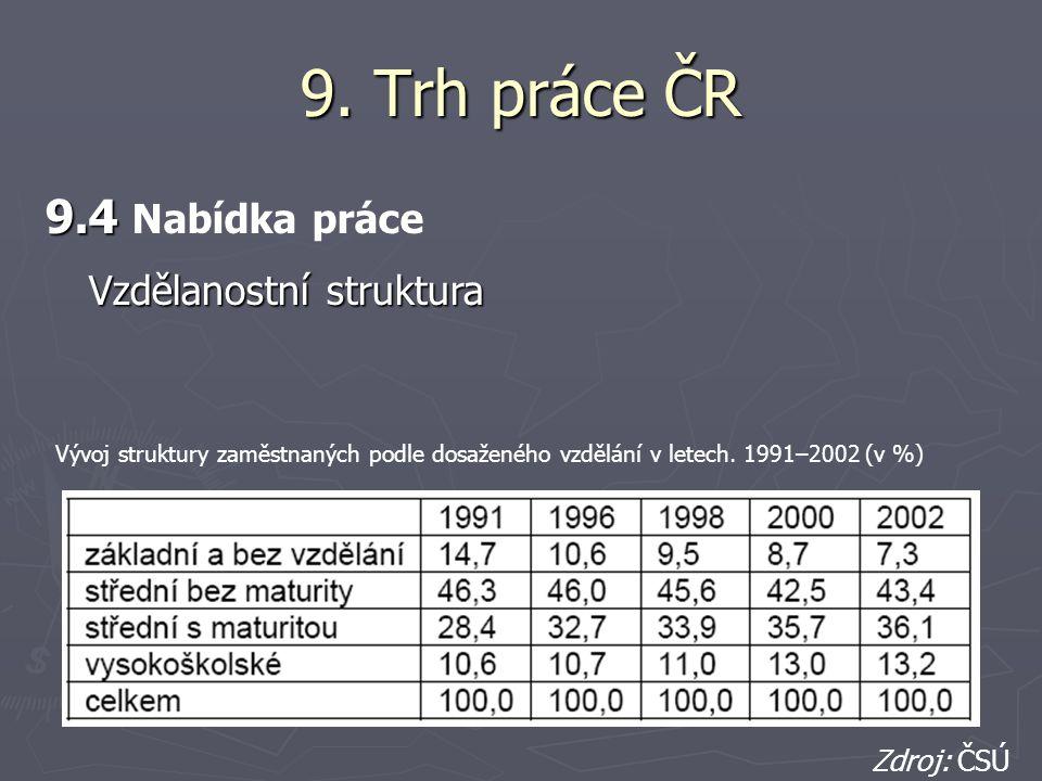 9. Trh práce ČR 9.4 9.4 Nabídka práce Zdroj: ČSÚ Vývoj struktury zaměstnaných podle dosaženého vzdělání v letech. 1991–2002 (v %) Vzdělanostní struktu