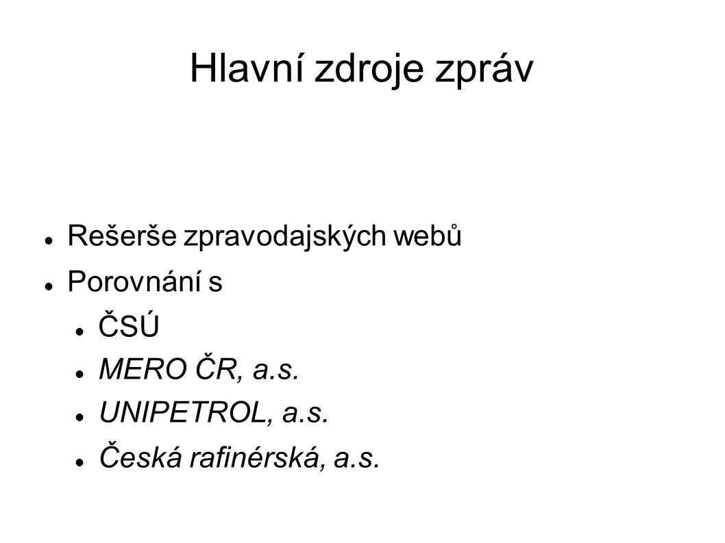 Hlavní zdroje zpráv Rešerše zpravodajských webů Porovnání s ČSÚ MERO ČR, a.s. UNIPETROL, a.s. Česká rafinérská, a.s.